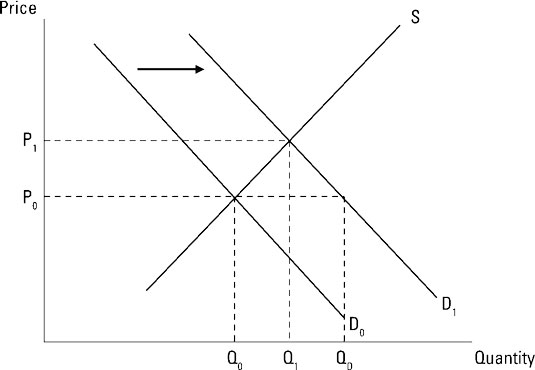 How To Determine Price When Supply Or Demand Curves Shift Dummies