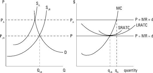 Managerial Economics How To Determine Long Run Equilibrium