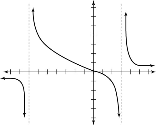 The graph for a rational function.