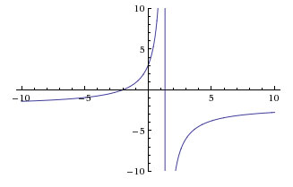 Graph of a rational function with no horizontal asymptotes.
