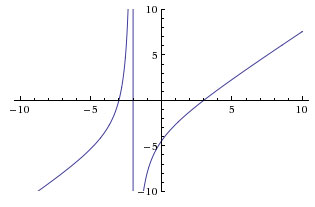 Graph a rational function.