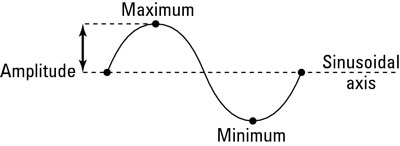 The sinusoidal axis and amplitude of a trig function graph.