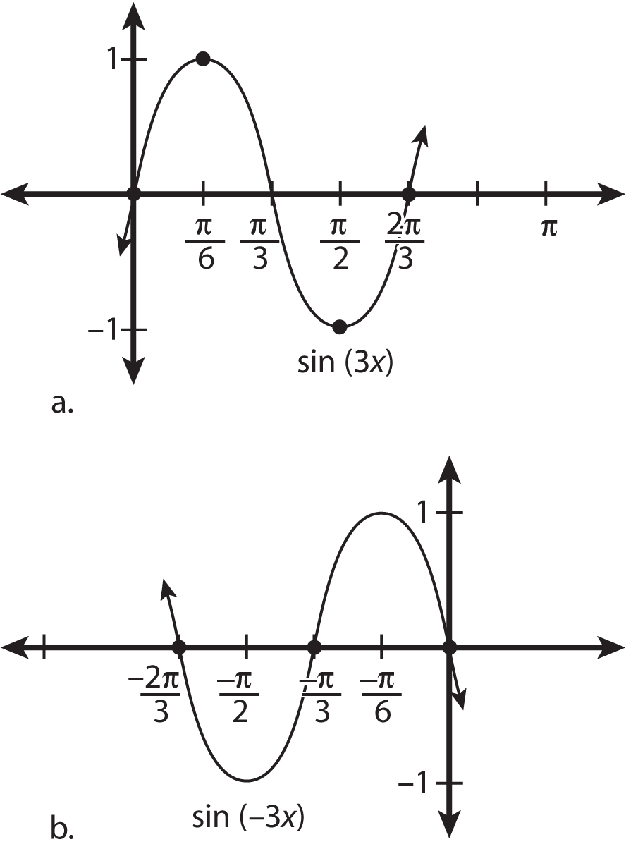 """Graphs with negative periods move to the opposite side of the <i/></noscript>y-axis.""""/></div> </p> <div class="""