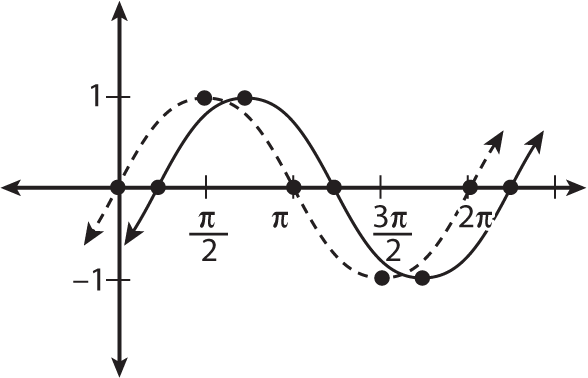 "Shifting the parent graph of <i/></noscript>y = sin <i>x</i> to the right by pi/4.""/> <div class="