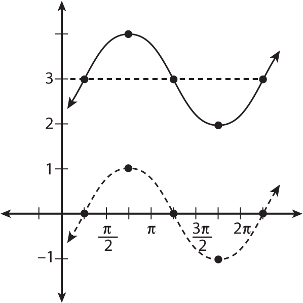 "Moving the graph of <i/></noscript>y = sin(<i>x</i><i> </i>– pi/4) up by three.""/> <div class="