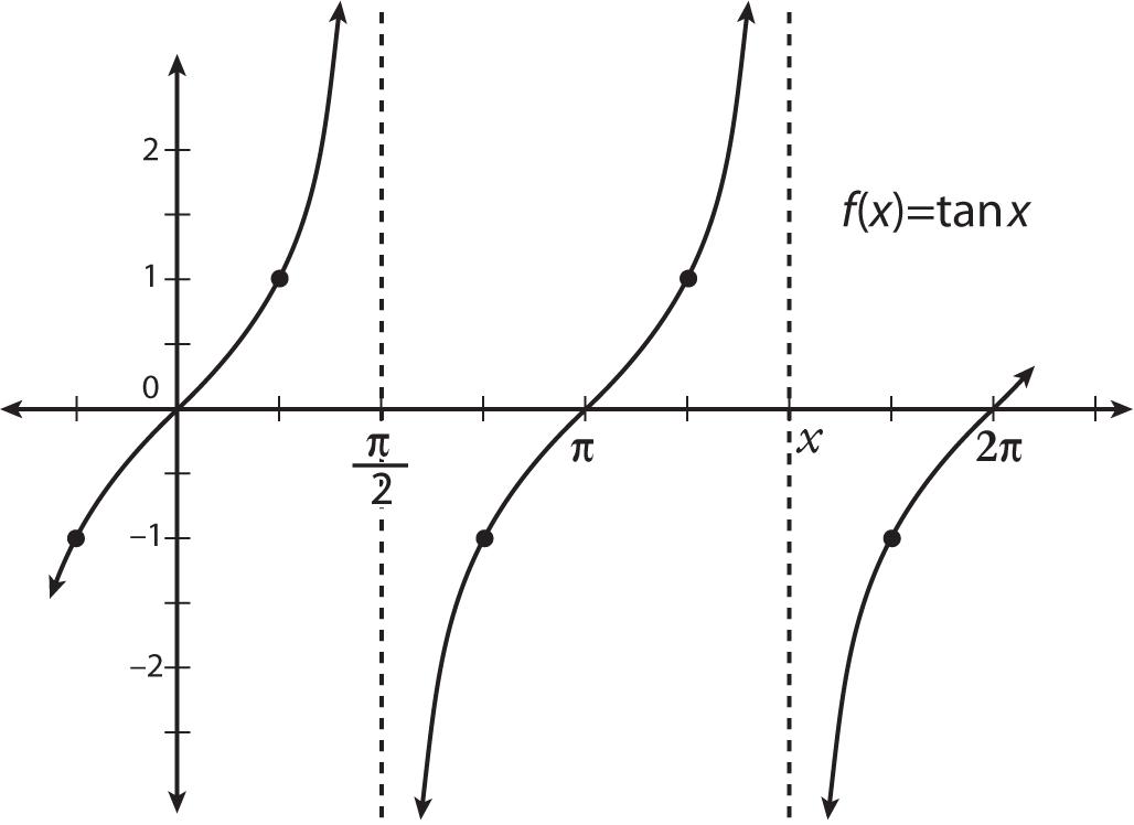 graph of tan - 1028×748