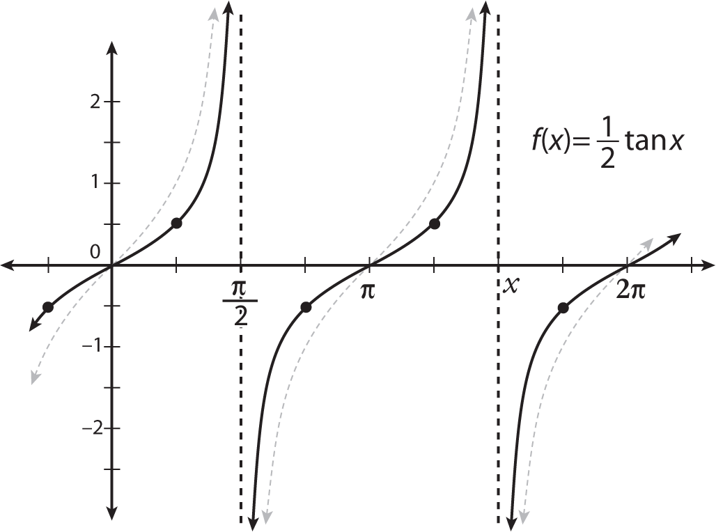 "The graph of <i/></noscript>y = (1/2)tan<i>x</i>.""/> <div class="