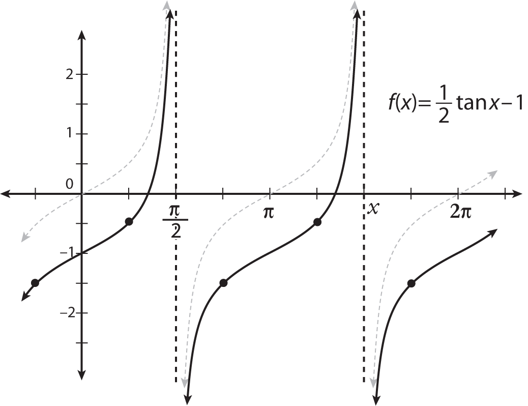 how to change the amplitude  period  and position of a