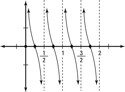 "Graphing of <i/></noscript>y(<i>x</i>) = cot 2pi <i>x</i> shows a period of 1/2.""/> <div class="