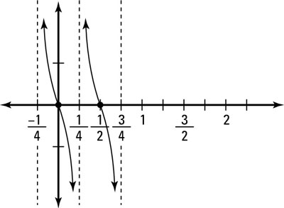 "The transformed graph of <i/></noscript>y(<i>x</i>) = cot 2pi(<i>x</i> + 1/4).""/> <div class="
