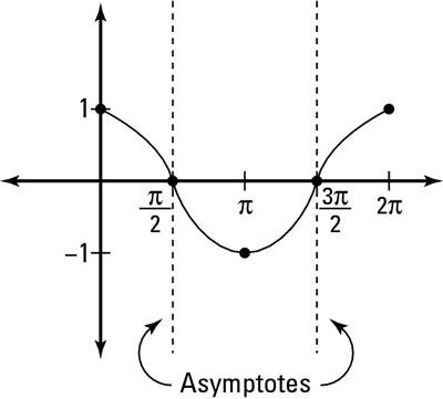 The graph of cosine reveals the asymptotes of secant.