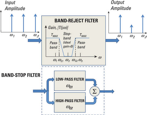 How to Describe the Frequency Response of Filter Circuits