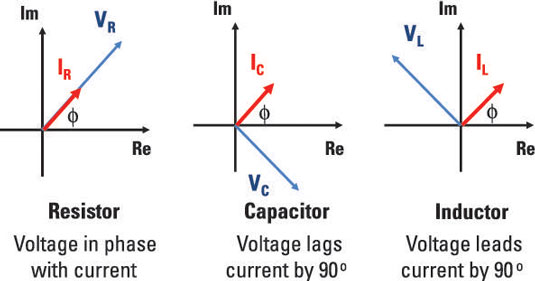 Generalize Impedance to Expand Ohm\'s Law to Capacitors and Inductors ...