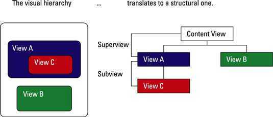 The view hierarchy is both visual and structural.