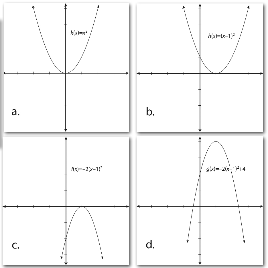 Graphs showing the four possible transformations for a function.