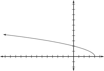 The graph for the function g equals the root of four minus x.
