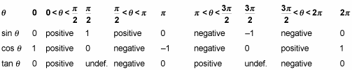 Table shows the sine, cosine, and tangent of an angle as well as their rootas and asymptotes.