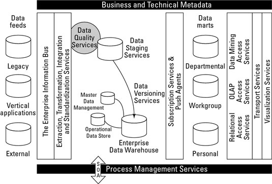 A data warehouse incorporates distinct and layered data stores to enable all systems to properly ac