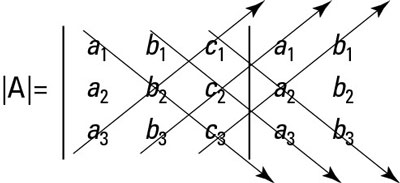 How to find the determinant of a 3-x-3 matrix.