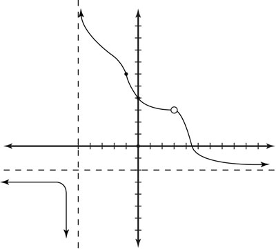 Finding the limit of a function graphically.