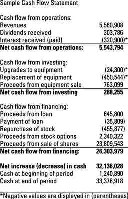 Captivating As A Result, The Specific Items Mentioned In The Cash Flow Statement Vary  From One Company ...