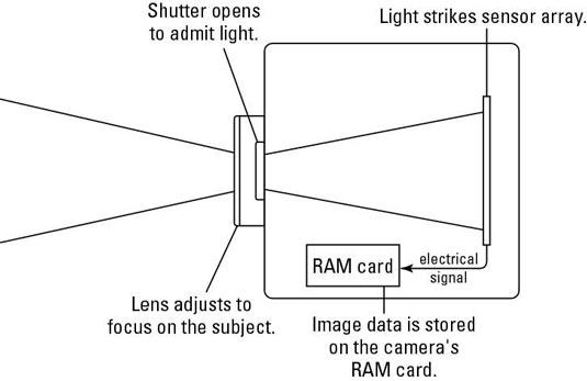 380839.image1 how does a digital camera work? dummies
