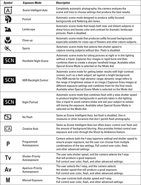 Canon Eos Rebel T5i700d For Dummies Cheat Sheet Dummies