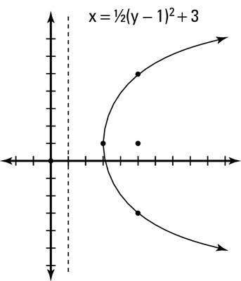 How To Graph A Horizontal Parabola Dummies