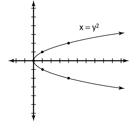 how to get parabola equation from graph