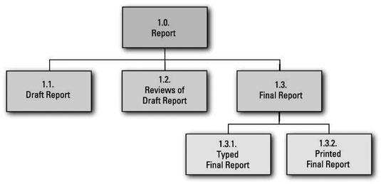work breakdown structure chart