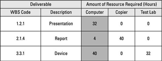 A nonpersonnel resources matrix.