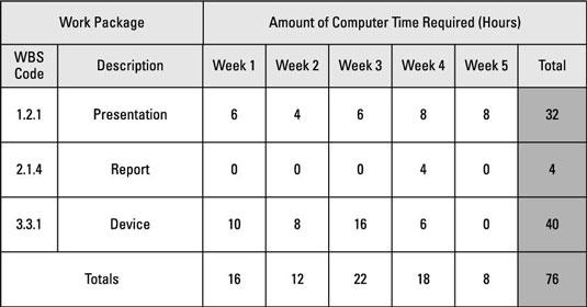 A computer usage chart.