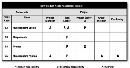Depicting roles with a responsibility assignment matrix for Linear responsibility chart template