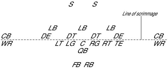 Football Players Roles In Team Offense And Defense Dummies