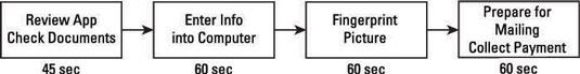 Line balancing process.
