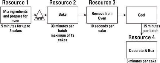 Maximizing operation batch sizes.