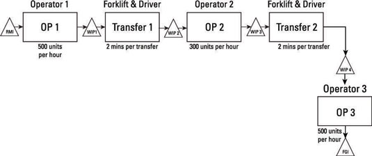 A process map that utilizes transfer batches.
