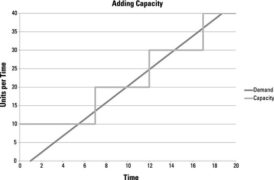 A chart shows how a company can change capacity over time.
