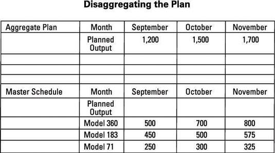 Chart disaggregating a forecast plan.