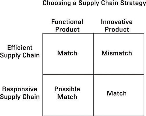 aligning incentives in supply chains Supply chains cannot be measured in absolutes or designed in isolation of the corporate strategy here are six steps to align your supply chain with your corporate strategy: 1 define and communicate a clear corporate strategy one of the biggest failure points in aligning strategy is when the supply chain organization doesnt know what to align with.