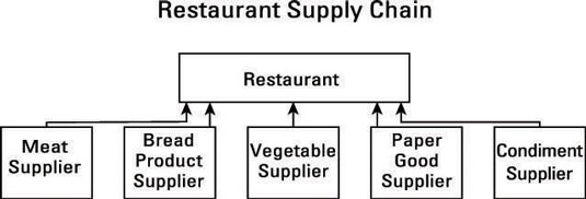 The restaurant supply chain.