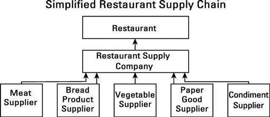 A simplified restaurant supply chain