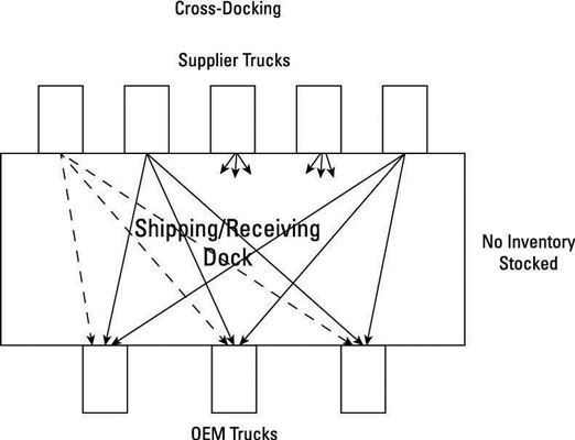 Cross-docking chart.