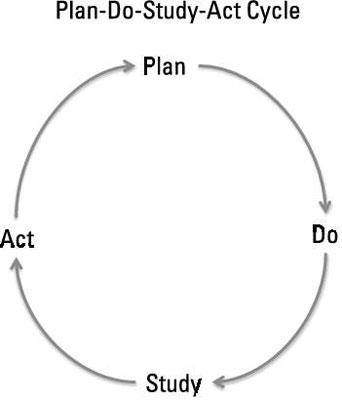 Plan-Do-Study-Act Cycle.