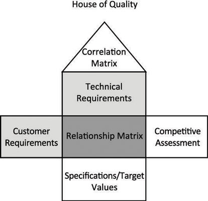 The house of quality chart.