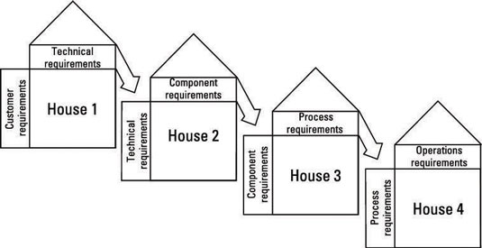 A cascade to production composed of multiple houses of quality.