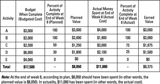 Chart used to determine the planned value of a project.