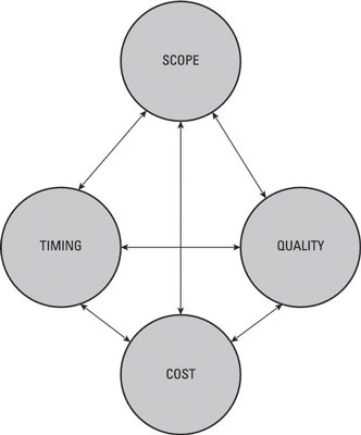 The relationship between the cost, timing, and quality when evaluating a project.