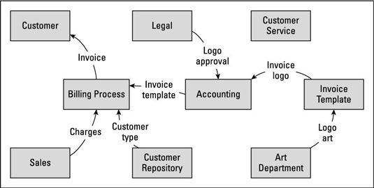 How To Define Business Analysis Scope With A Data Flow Diagram Dummies