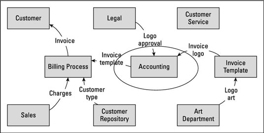 How To Define Business Analysis Scope With A Data Flow Diagram